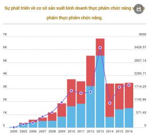 Thị trường thực phẩm chức năng Việt Nam như thế nào?